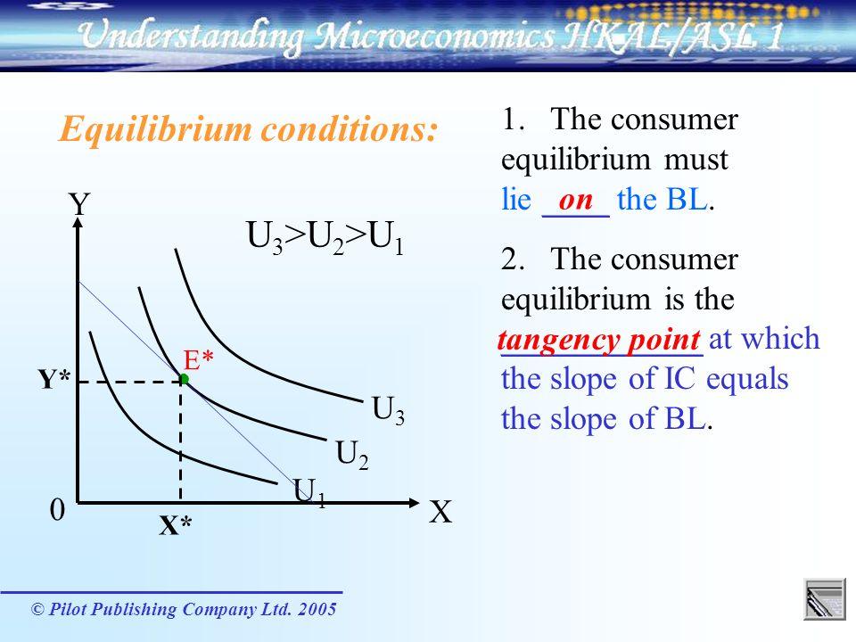 Equilibrium conditions: