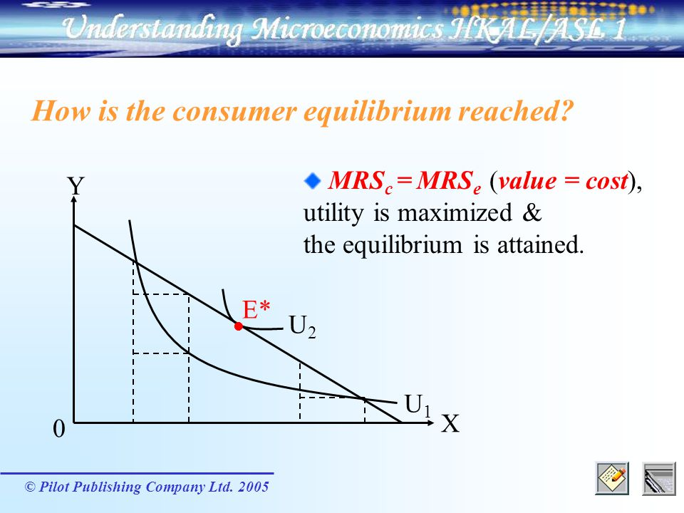 How is the consumer equilibrium reached