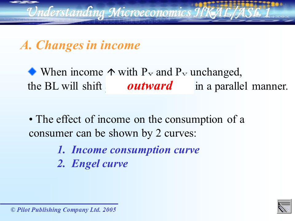 When income  with PX and PY unchanged, outward