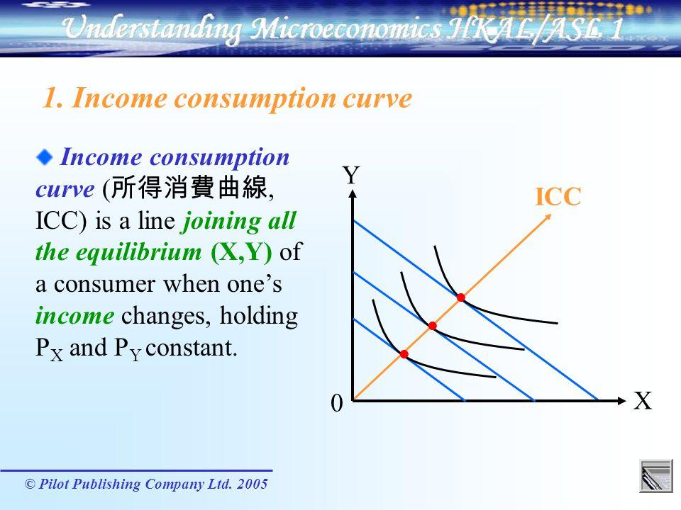 1. Income consumption curve