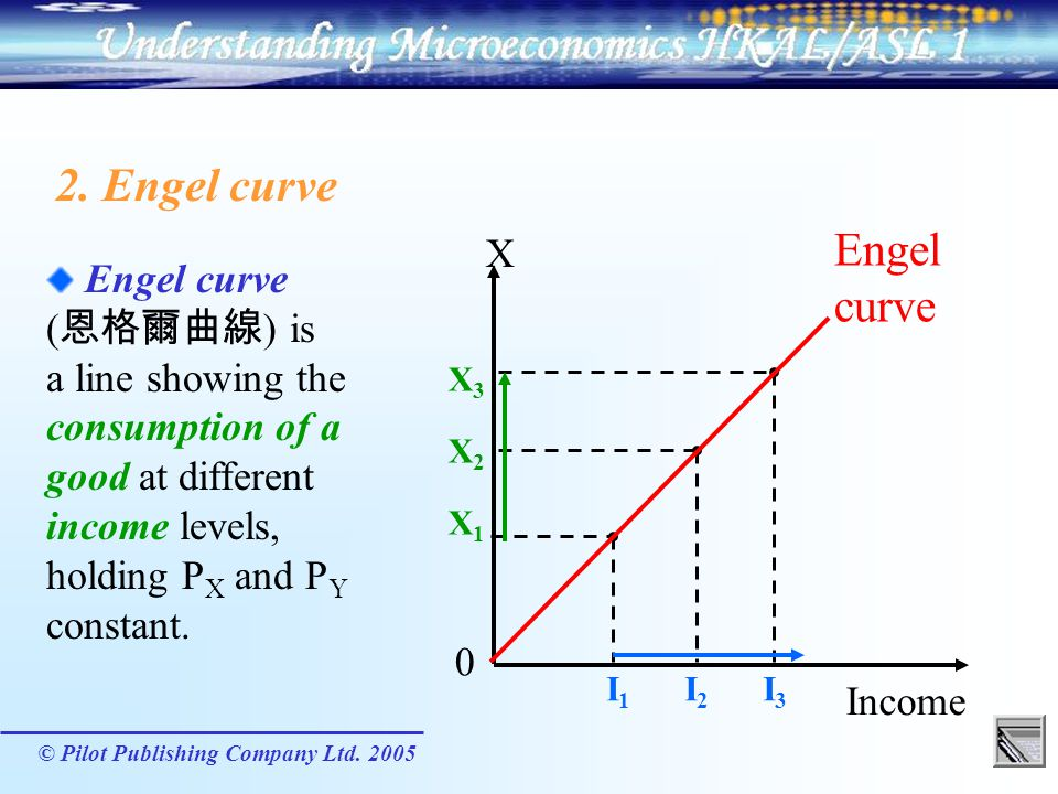 2. Engel curve Engel curve X Engel curve (恩格爾曲線) is a line showing the