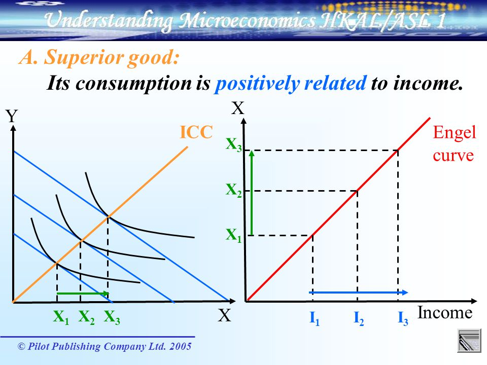 Its consumption is positively related to income.