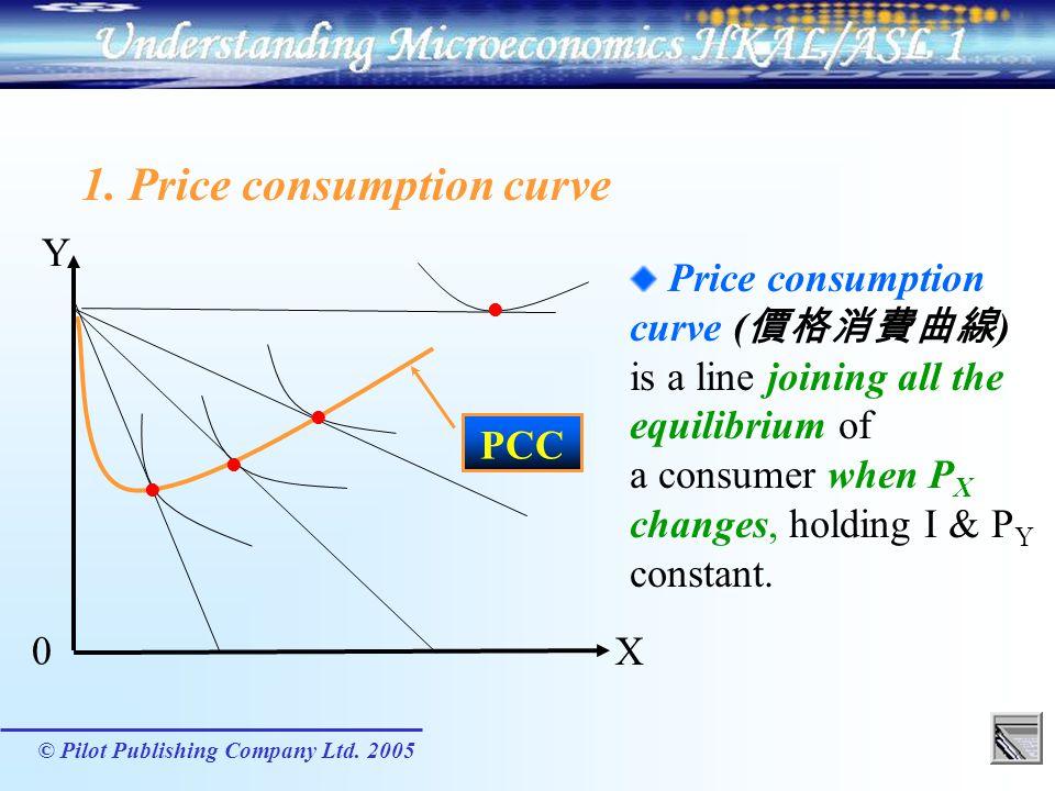 1. Price consumption curve