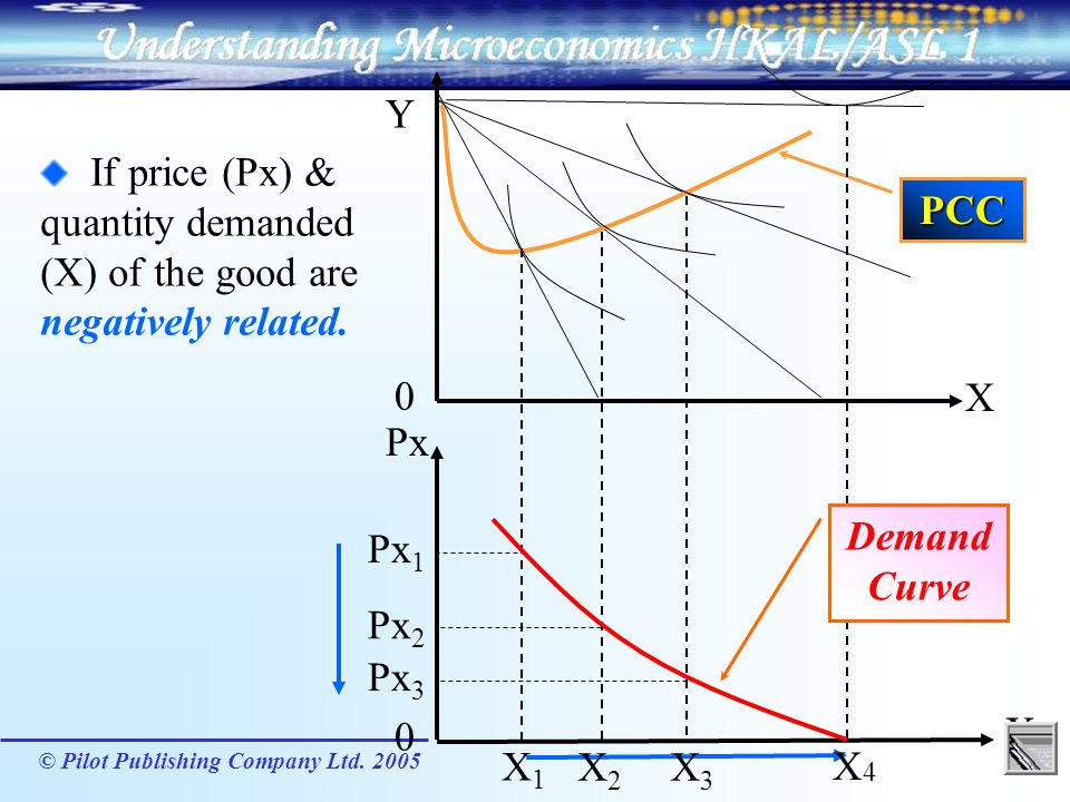 Y If price (Px) & quantity demanded (X) of the good are negatively related. PCC. X. Px. Demand Curve.