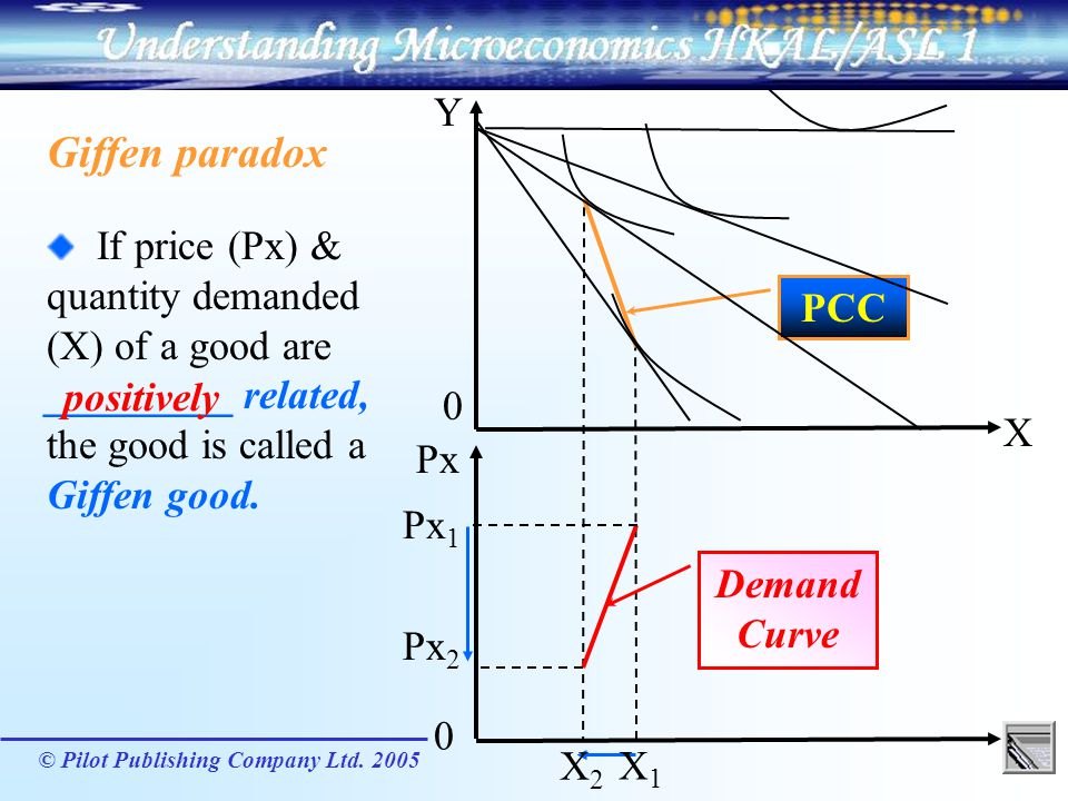 Y Giffen paradox. If price (Px) & quantity demanded (X) of a good are _________ related, the good is called a Giffen good.