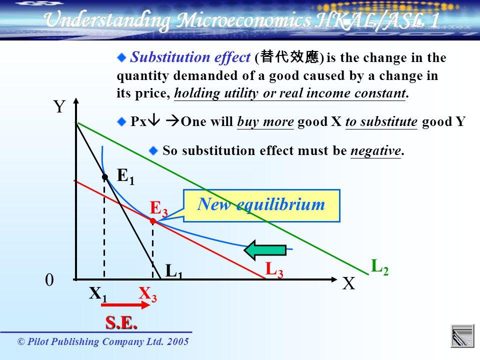 Y E1 New equilibrium E3 L2 L3 L1 X S.E. X1 X3