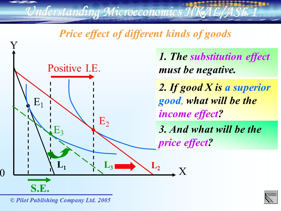 Price effect of different kinds of goods Y