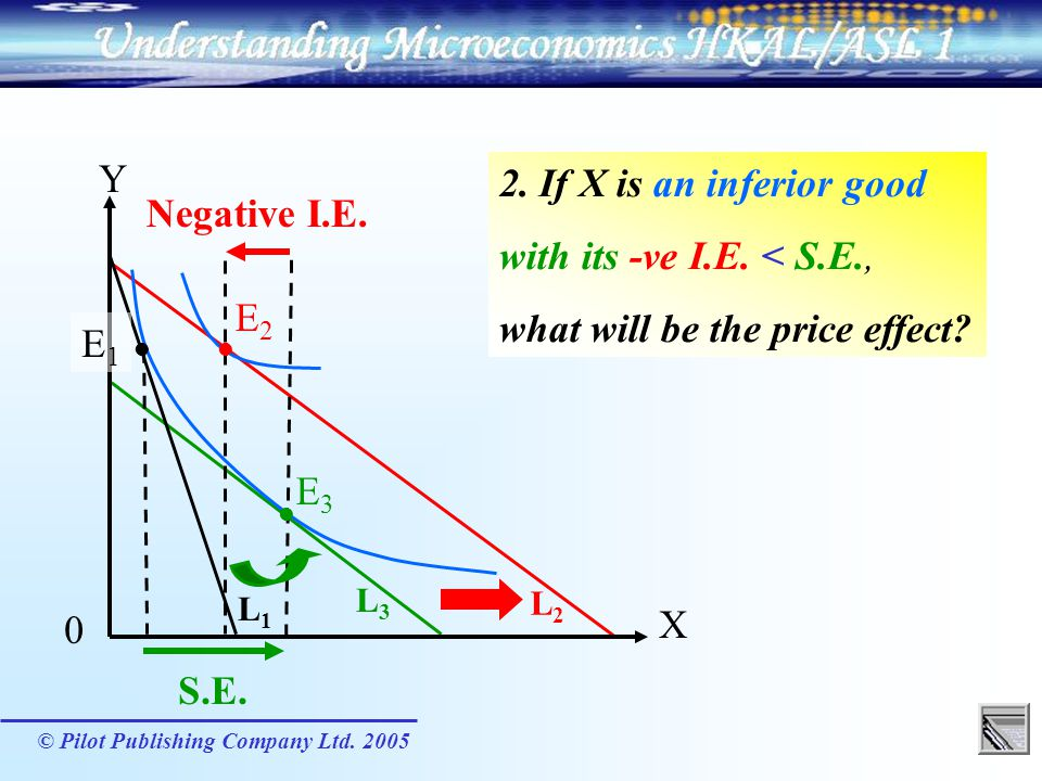 what will be the price effect Negative I.E.