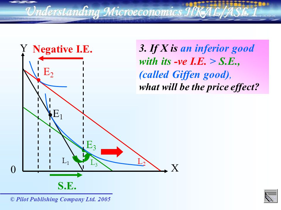 Y X. E1.  Negative I.E. 3. If X is an inferior good with its -ve I.E. > S.E., (called Giffen good), what will be the price effect