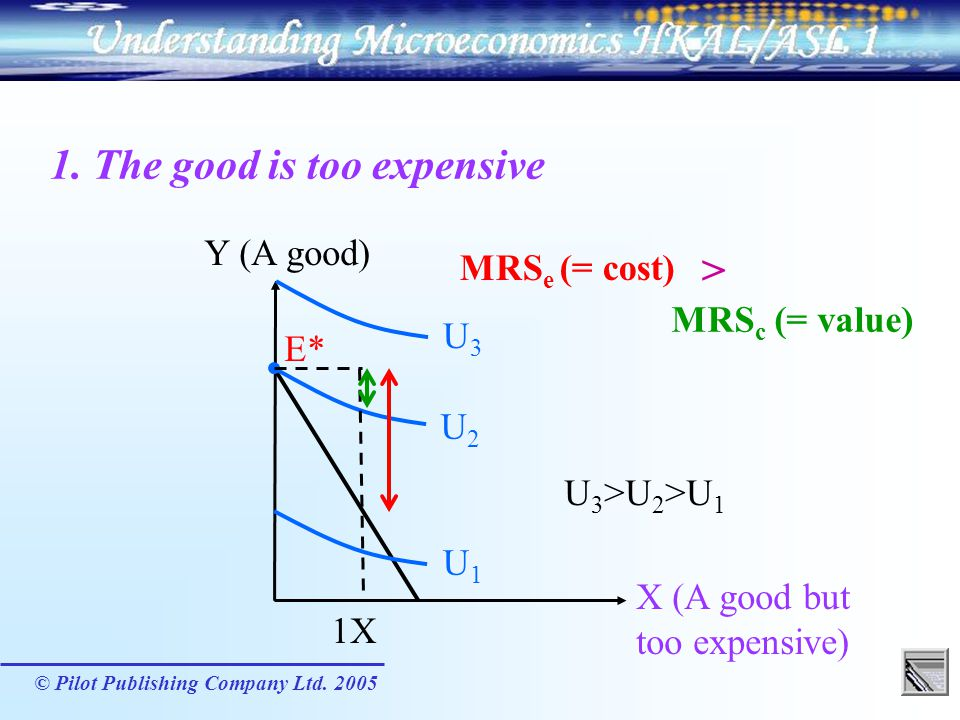 1. The good is too expensive