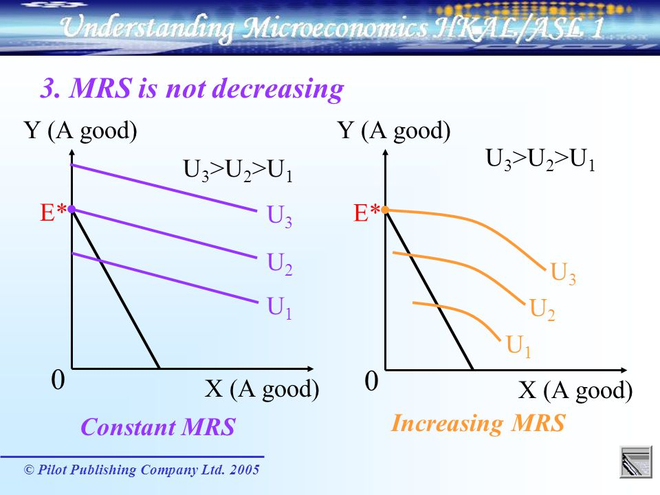 3. MRS is not decreasing Constant MRS Y (A good) X (A good) U1 U3 U2
