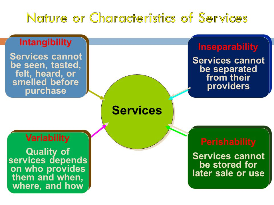 Nature or Characteristics of Services