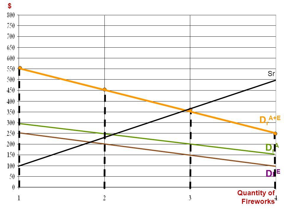 DrA+E DrA DrE $ Sr Quantity of Fireworks 1st click – Adam's D curve