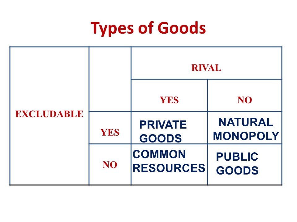 Types of Goods NATURAL PRIVATE GOODS MONOPOLY COMMON RESOURCES