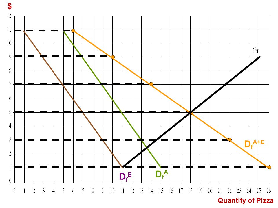 DfA+E DfA DfE $ Sf Quantity of Pizza 1st click – Adam's D curve