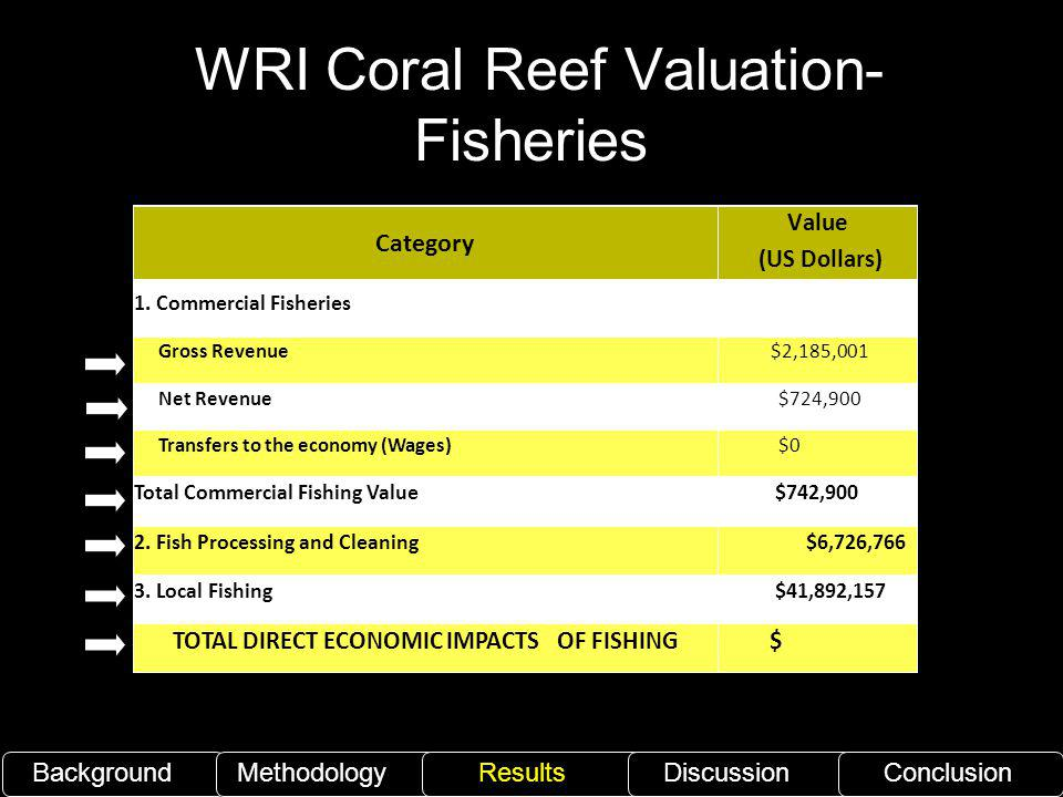 WRI Coral Reef Valuation- Fisheries