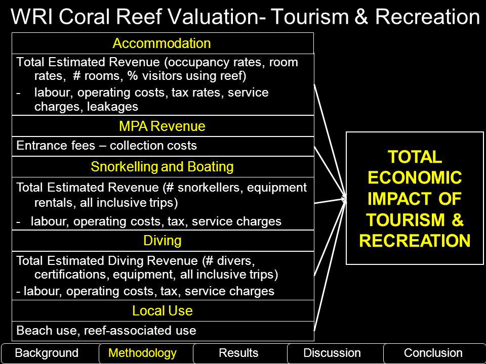 WRI Coral Reef Valuation- Tourism & Recreation
