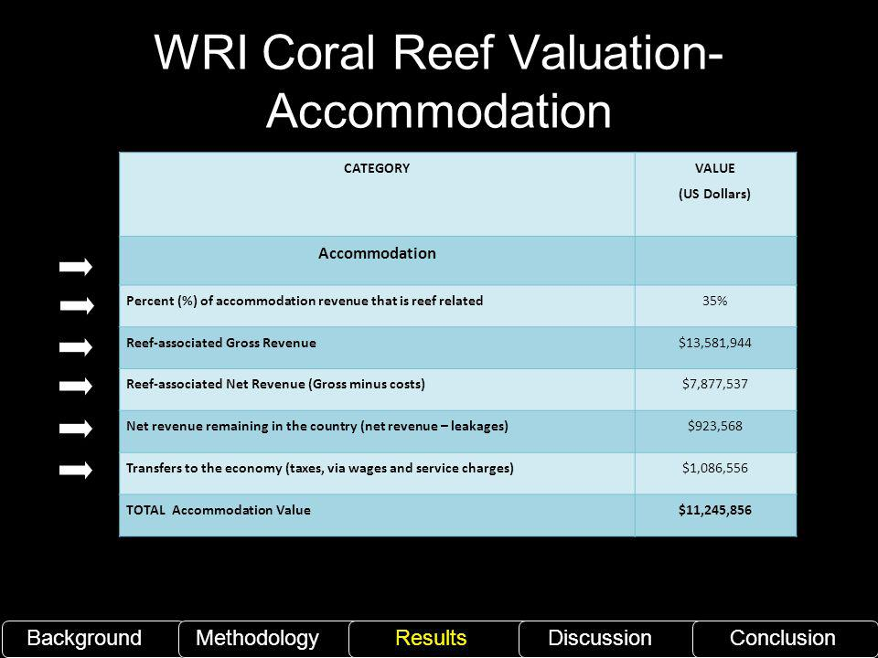 WRI Coral Reef Valuation- Accommodation