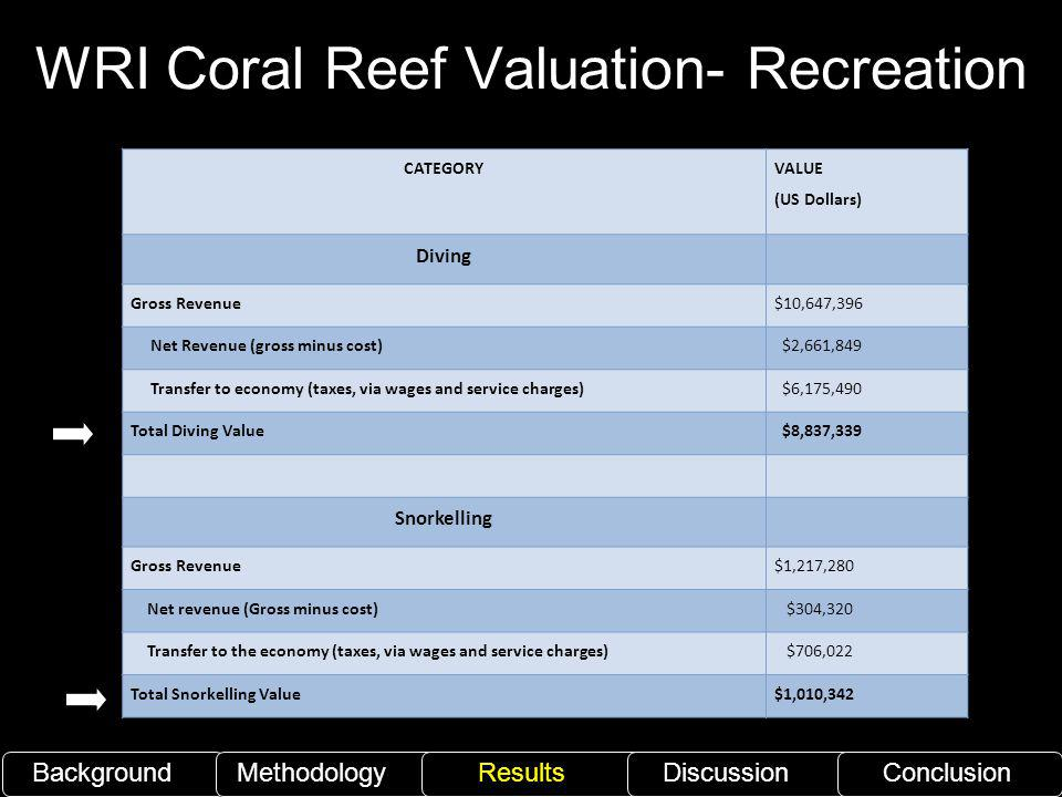 WRI Coral Reef Valuation- Recreation