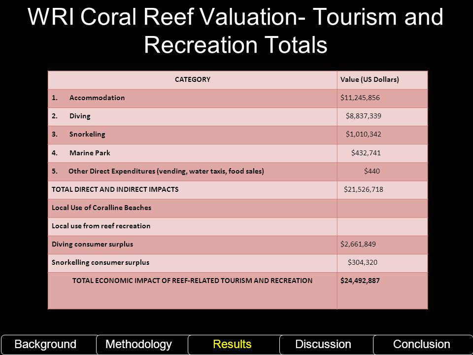 WRI Coral Reef Valuation- Tourism and Recreation Totals