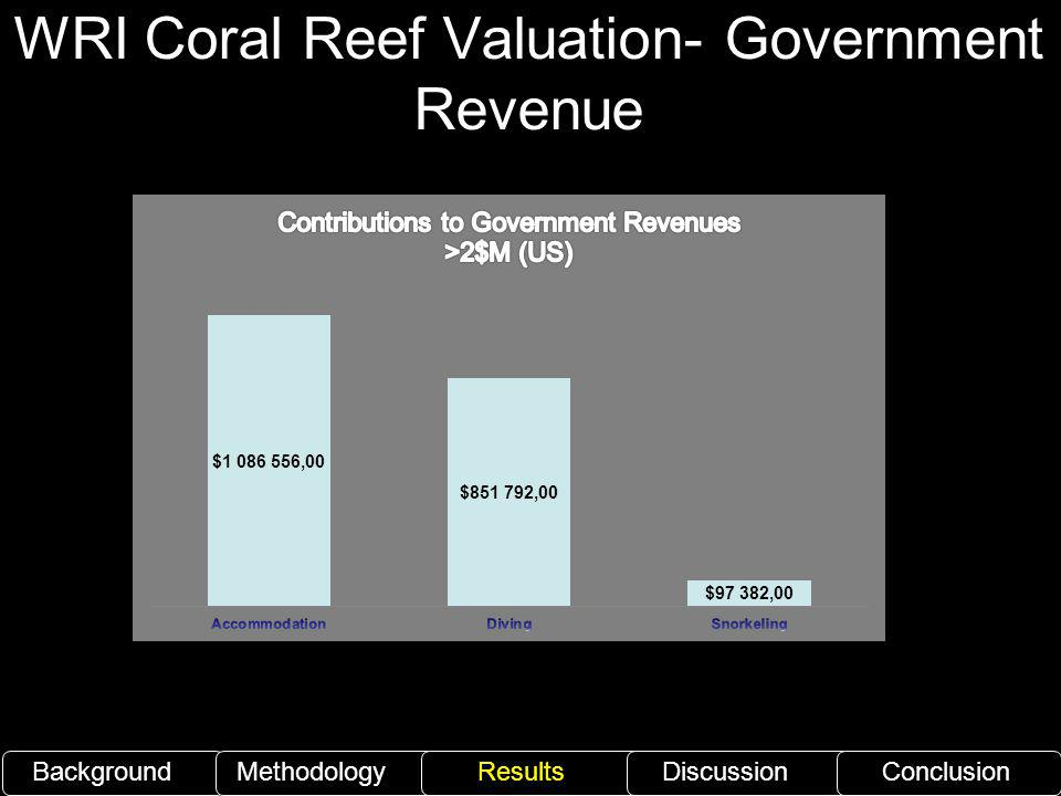 WRI Coral Reef Valuation- Government Revenue