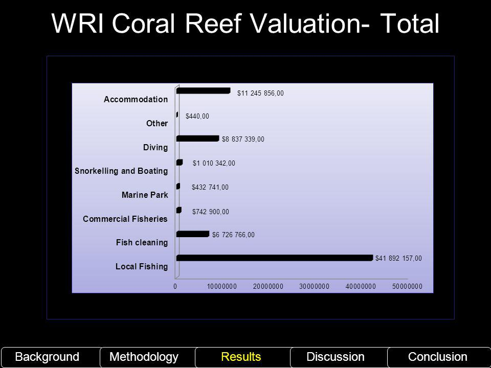 WRI Coral Reef Valuation- Total
