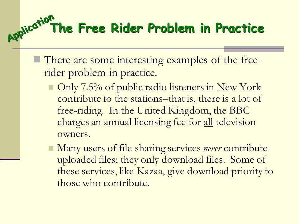 The Free Rider Problem in Practice