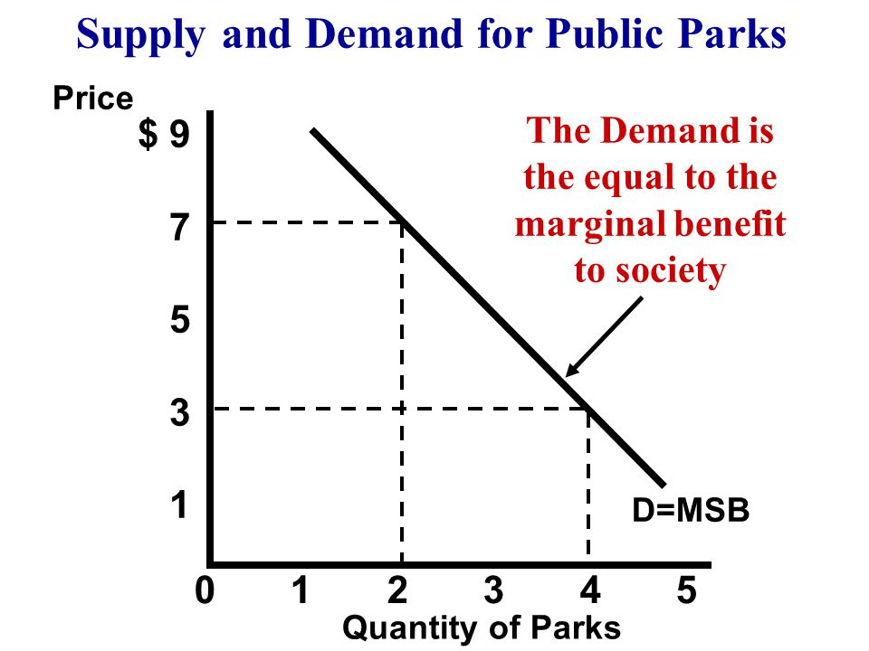 Supply and Demand for Public Parks