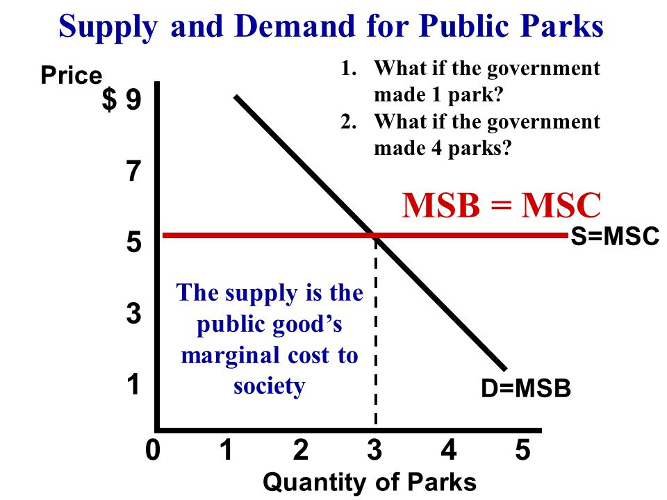 MSB = MSC Supply and Demand for Public Parks $ 9 7 5 3 1 0 1 2 3 4 5