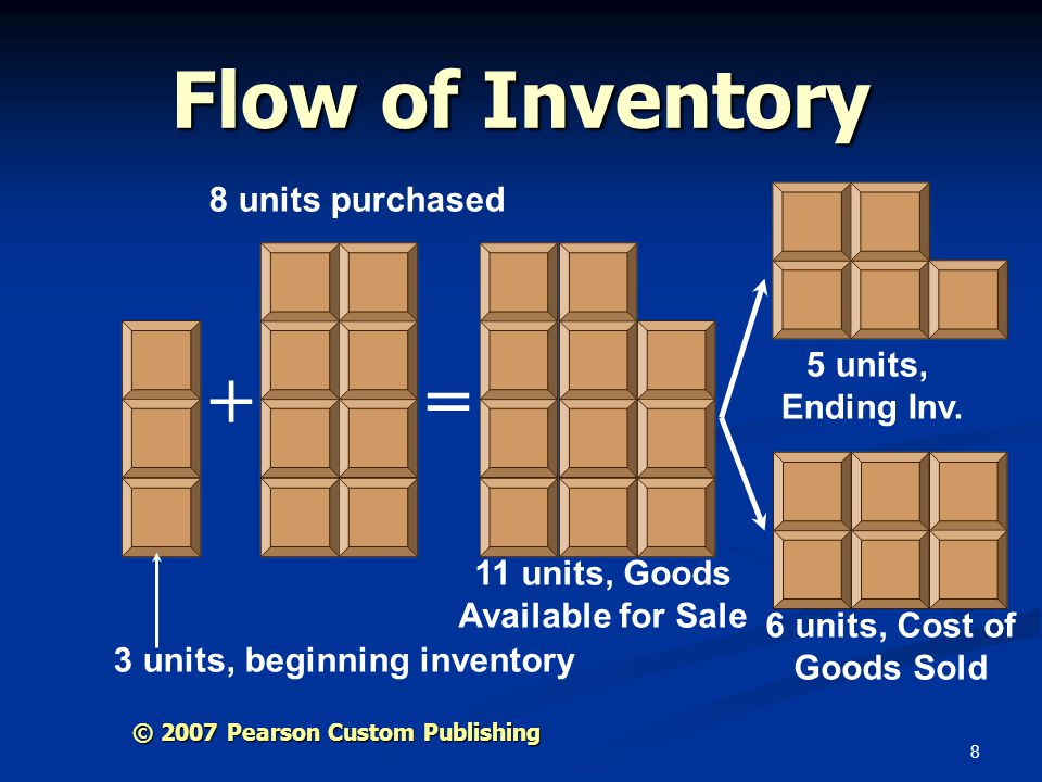 Flow of Inventory + = 8 units purchased 5 units, Ending Inv.