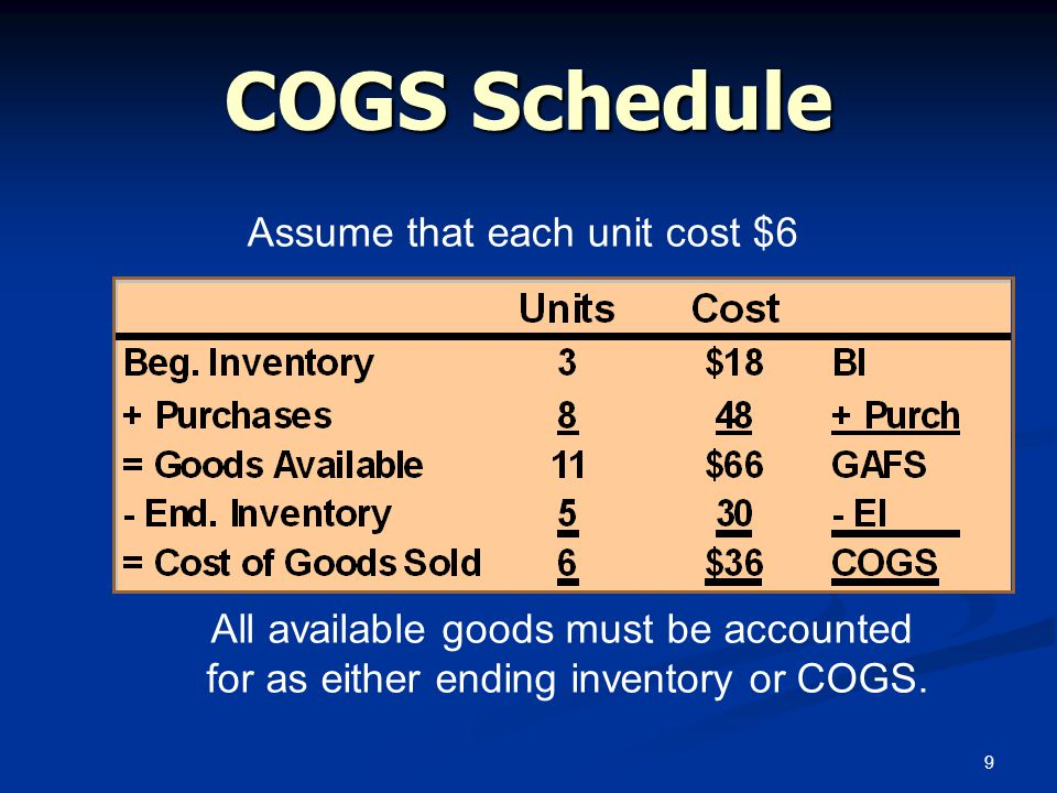 COGS Schedule Assume that each unit cost $6