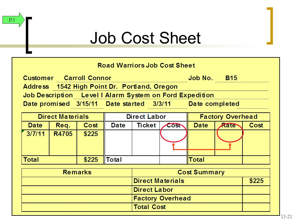 Job Cost Sheet P3.