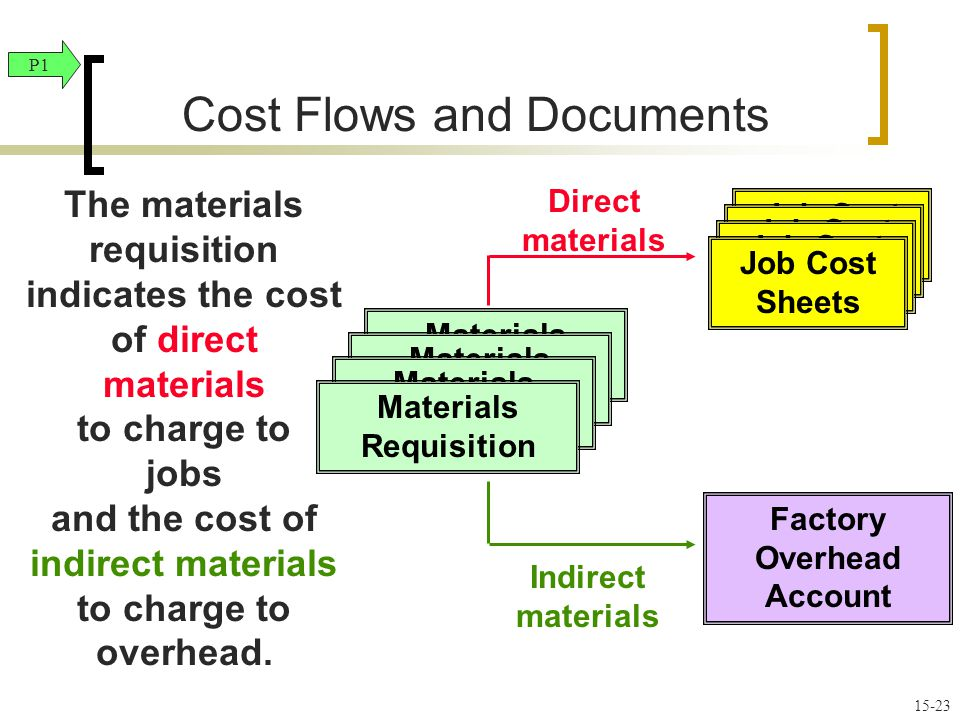 overhead cost accounting Overhead must be paid for on an ongoing basis a managerial accounting cost method of expensing all costs associated departmental rate.