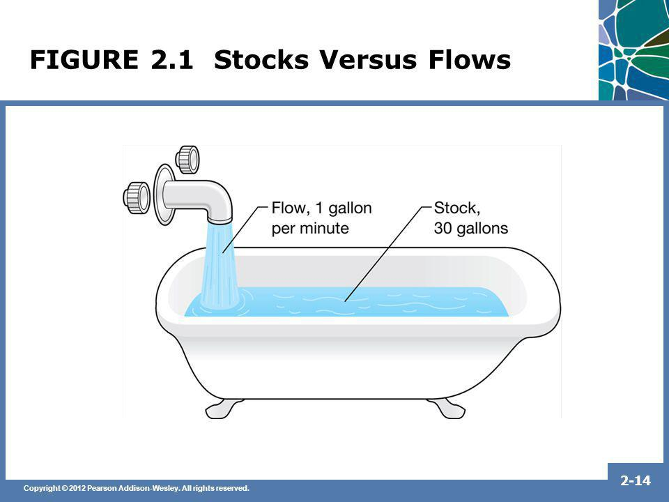 FIGURE 2.1 Stocks Versus Flows