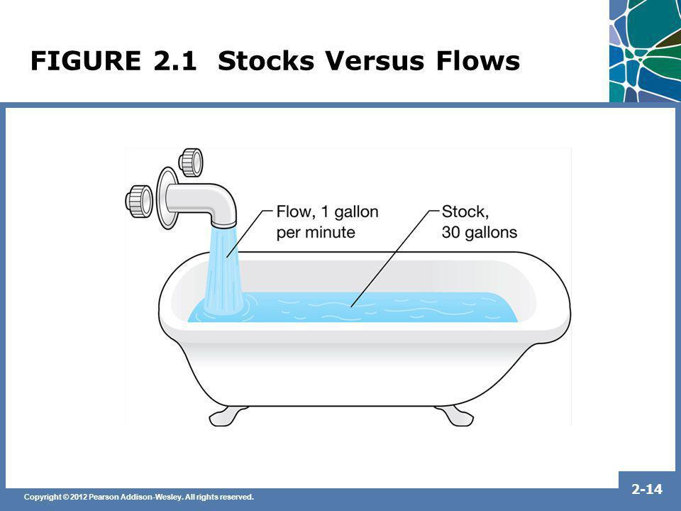 FIGURE 2.1 Stocks Versus Flows