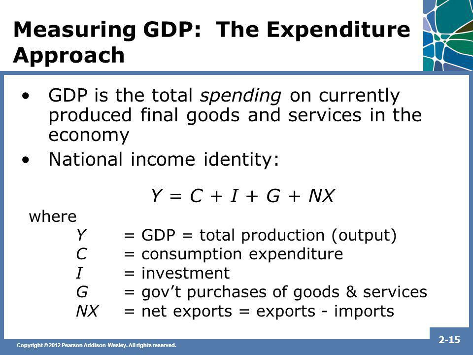 Measuring GDP: The Expenditure Approach