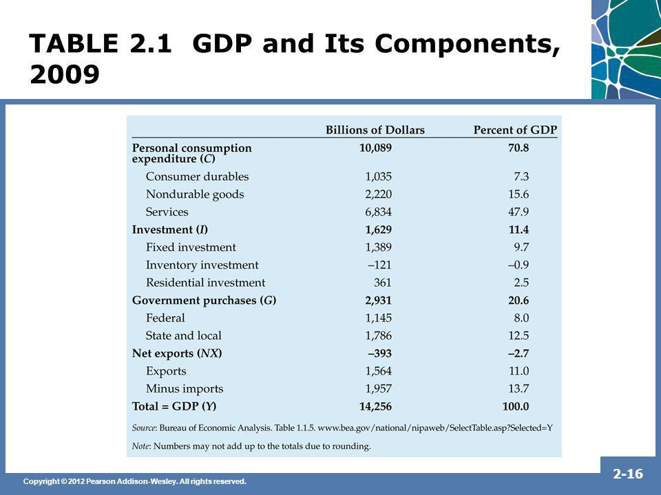 TABLE 2.1 GDP and Its Components, 2009