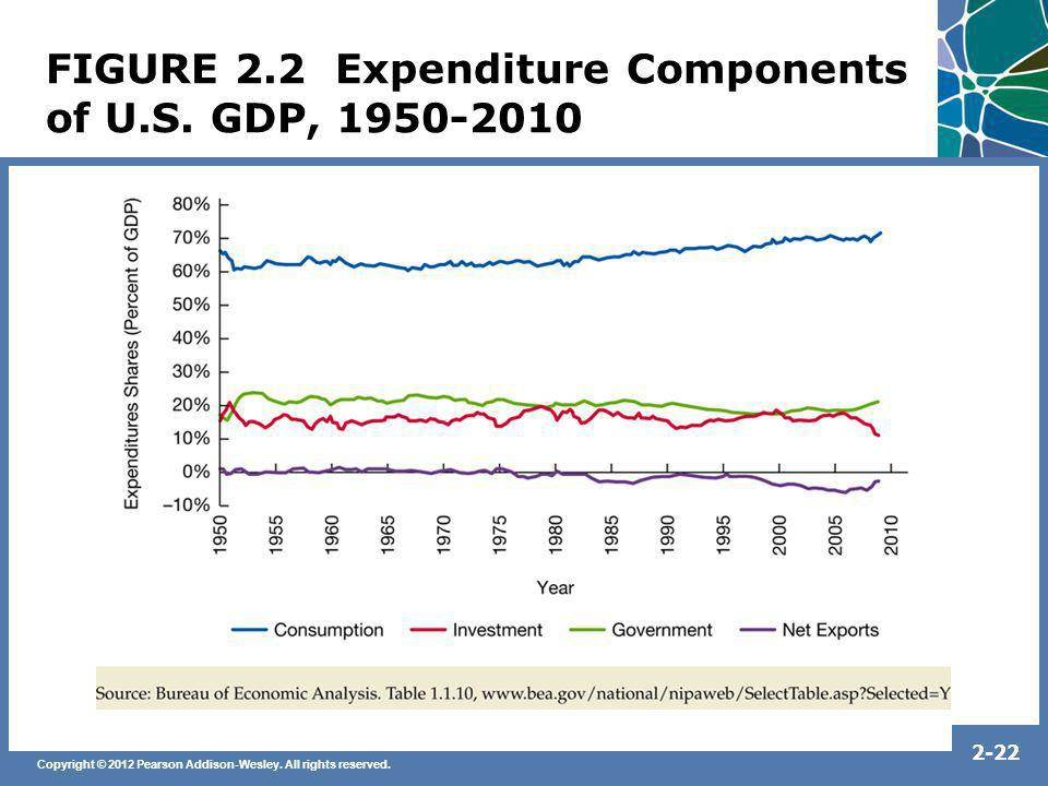 FIGURE 2.2 Expenditure Components of U.S. GDP, 1950-2010