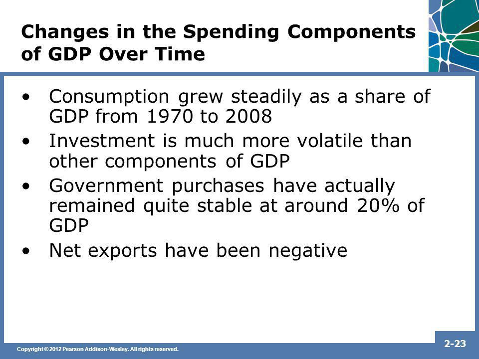 Changes in the Spending Components of GDP Over Time