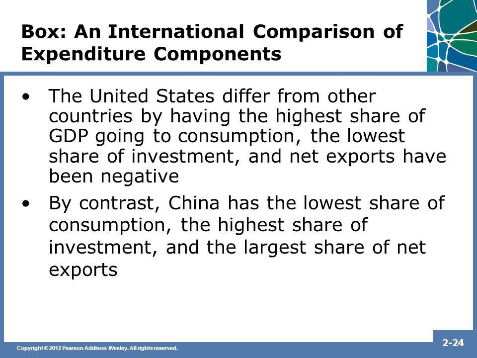 Box: An International Comparison of Expenditure Components