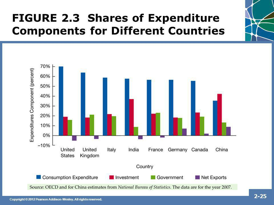 FIGURE 2.3 Shares of Expenditure Components for Different Countries