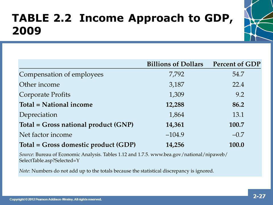 TABLE 2.2 Income Approach to GDP, 2009