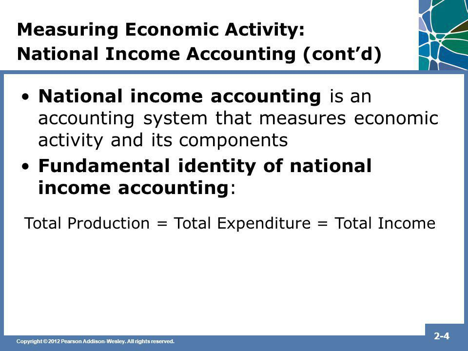 Fundamental identity of national income accounting: