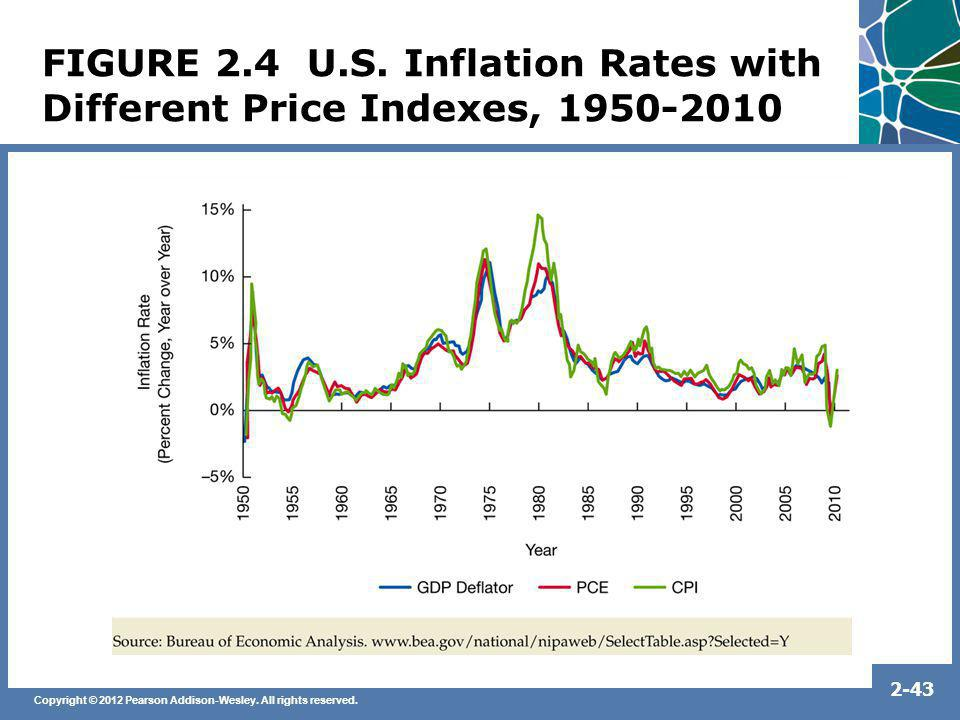 FIGURE 2.4 U.S. Inflation Rates with Different Price Indexes, 1950-2010