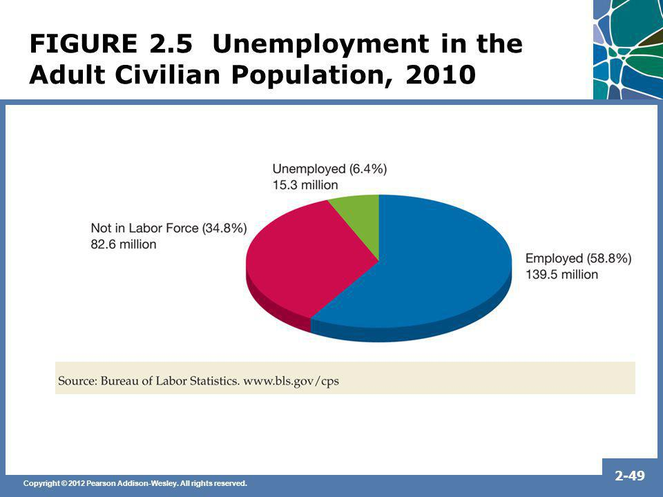 FIGURE 2.5 Unemployment in the Adult Civilian Population, 2010