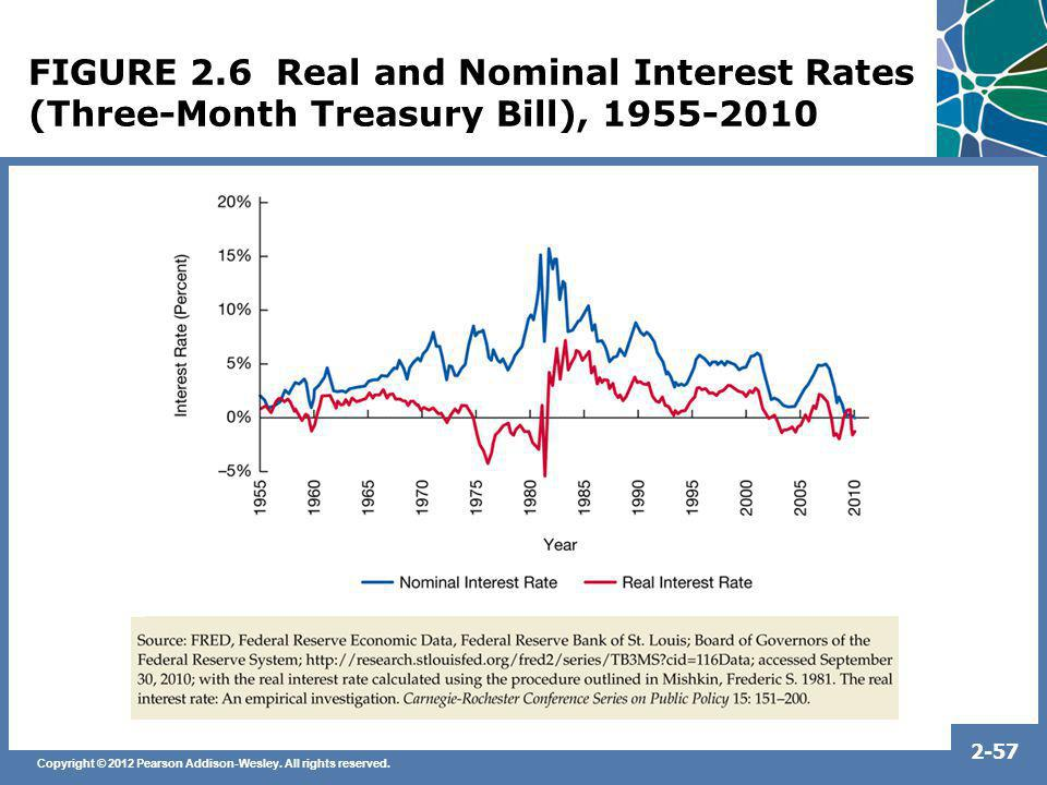 FIGURE 2.6 Real and Nominal Interest Rates (Three-Month Treasury Bill), 1955-2010