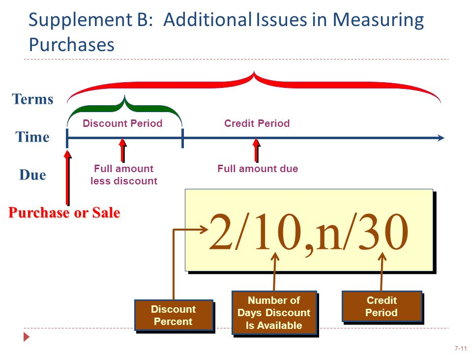 Supplement B: Additional Issues in Measuring Purchases