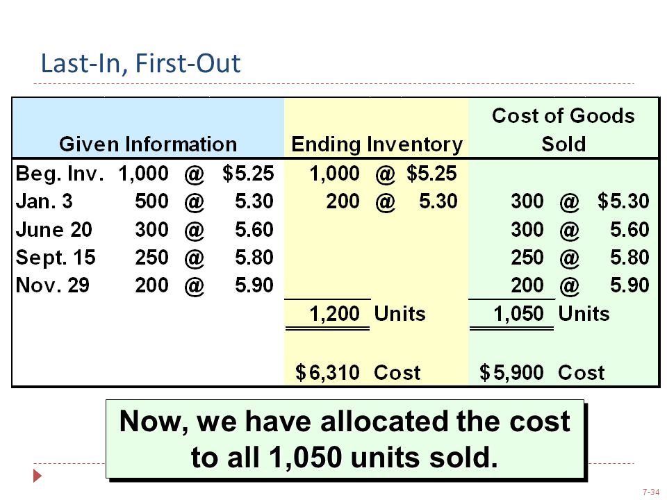Now, we have allocated the cost to all 1,050 units sold.
