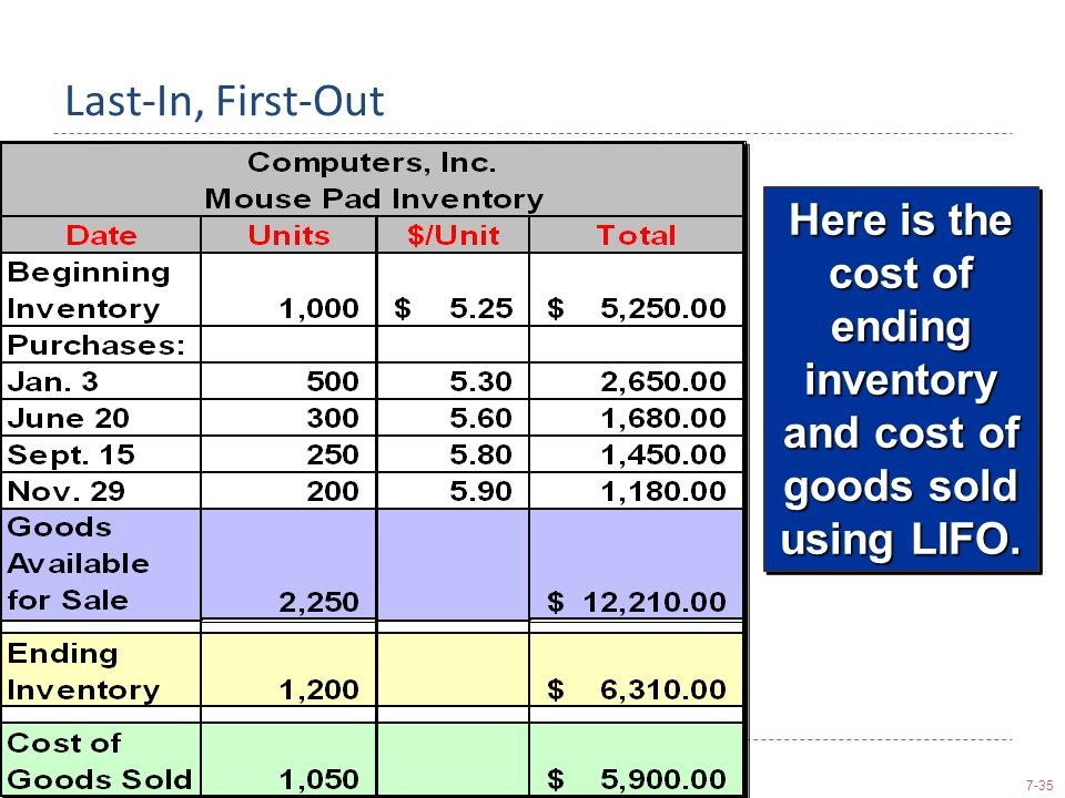 Last-In, First-Out Here is the cost of ending inventory and cost of goods sold using LIFO.
