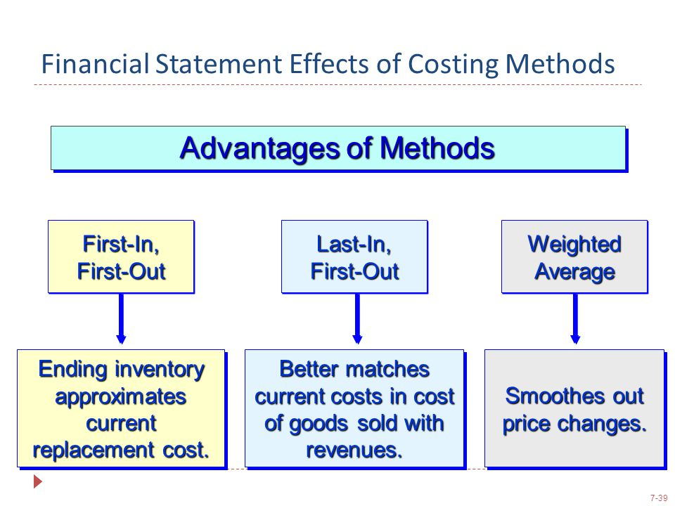 Financial Statement Effects of Costing Methods